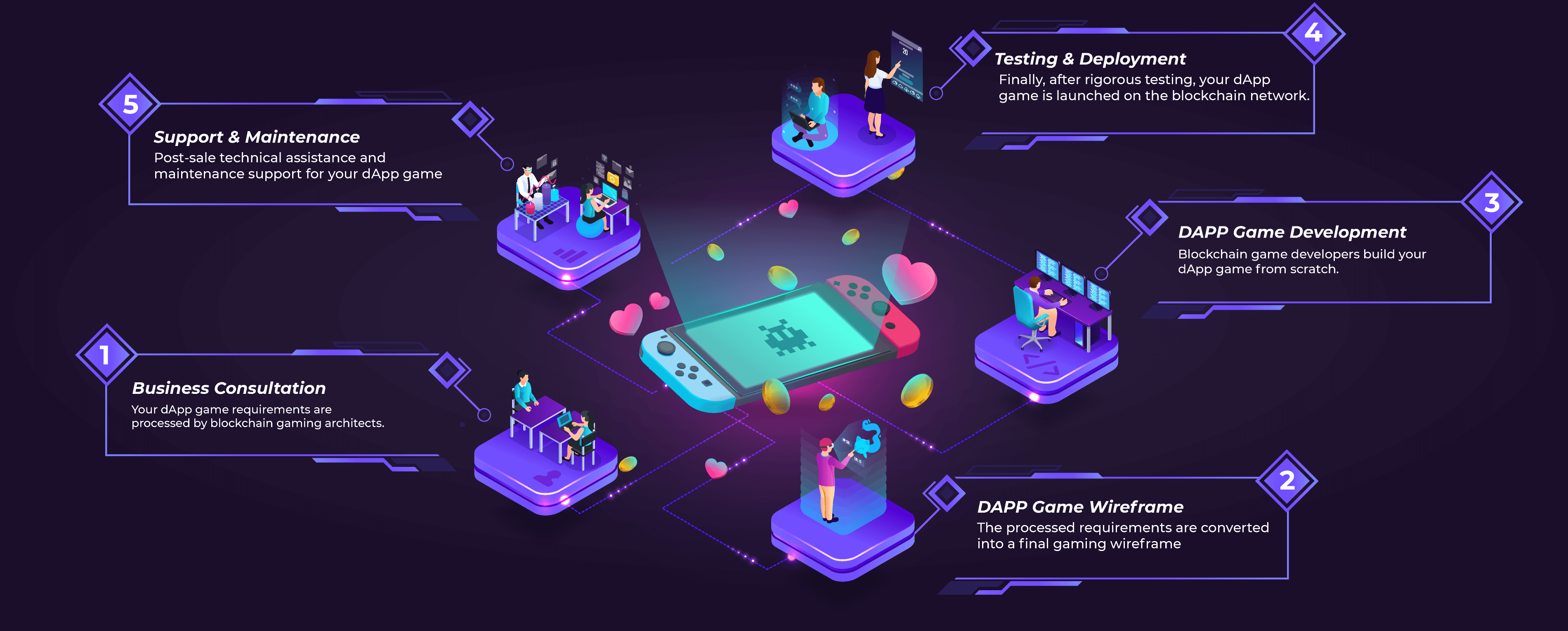 dApp Game Development Cycle